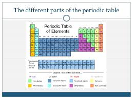 Parts Of Periodic Table The Different Parts Of The Periodic Table Ppt Download