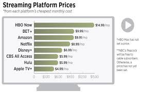 Streaming Tv Comparison Chart Comparison Of New Television Streaming Services