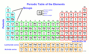 periodic table modern periodic table of elements with names pdf periodic table of the elements