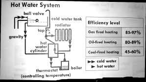 the diagram below shows how a hot water system in a house works essay topics the diagram below shows how a hot water system in a house works the table gives information about the efficiency levels