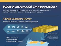 「intermodal」の画像検索結果