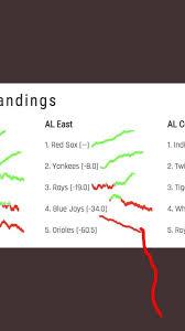 Mlb Chart Standings