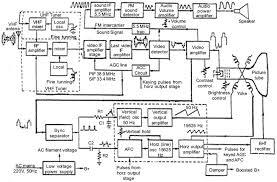tv block diagram ireleast info tv block diagram wiring diagram wiring block