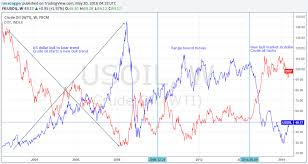 Crude Oil Price Chart 100 Years How The U S Dollar Influences Oil Prices Oilprice Com