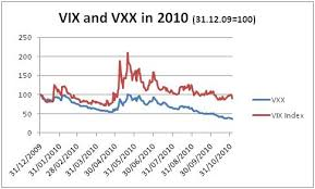 Vxx 10 Year Chart A Vxx Health Warning Etf Com
