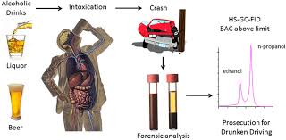 Alcohol Its Analysis In Blood And Breath For Forensic