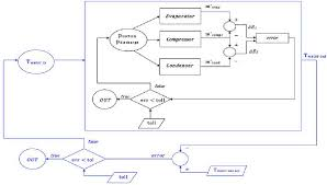 Chiller Flow Chart Figure 3 From Energy Efficiency Of A Chiller Using R410a Or