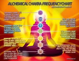 432 Hz Frequency Chart 432 Hz Tumblr