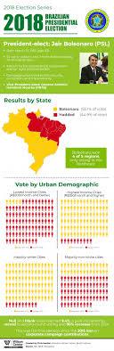 Presidental Election Results 2018 Brazilian Presidential Election Results Wilson Center