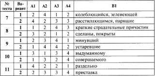 Контрольно измерительные материалы по русскому языку для класса