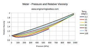 Water Absolute Or Dynamic Viscosity