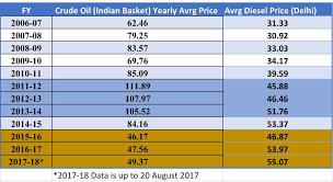 Crude Oil Price Comparison Chart