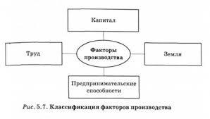 Основные факторы общественного производства и их взаимосвязь  Классификация факторов производства