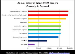 What Are Stem Careers What Are Stem Subjects Do Stem Jobs Pay Well Compared To