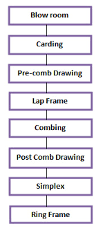 Flow Chart Of Combed Yarn Combed Yarn Ordnur