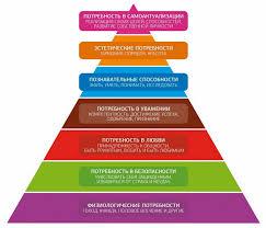 Пирамида потребностей Маслоу Психологос В других работах А Маслову описывал эту пирамиду потребностей как состоящую из 7 уровней