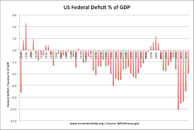Us Yearly Deficit Chart Us Debt And Deficit Stats Economics Help
