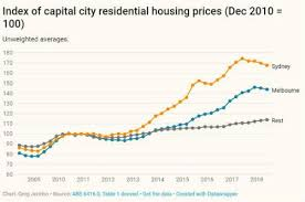 Sydney House Prices Chart 2018 What Property Can You Afford To Buy In Australia In 2018