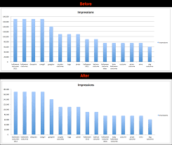 Excel Graph Chart 10 Simple Tips To Make Your Excel Charts Sexier Advanced
