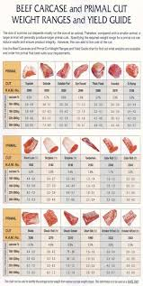 Australian Smoking Wood Chart Pin On Butcher Charts Bbq Barbecue Barbeque