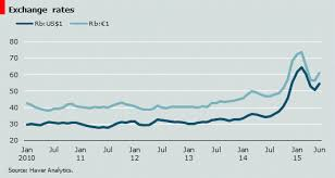 Weak Rouble Is Here To Stay