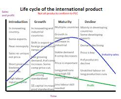 essay about product life cycle homework writing service essay about product life cycle