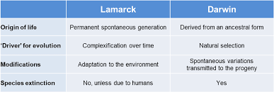 Lamarck And Darwin Two Divergent Visions Of The Living