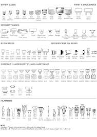 Halogen Bulb Chart Interior Design Tips Types Of Bulbs And Ceiling Fixtures
