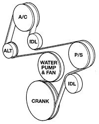 serpentine belt vs v belt. fig. serpentine belt vs v