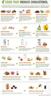 High Cholesterol Foods Chart How To Reduce Cholesterol Quickly Low Cholesterol Diet