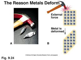 malleability chemistry. http://faculty.ycp.edu/~jforesma/educ/gchem malleability chemistry l