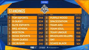 pmco global finals 2019 points table