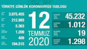 Son dakika haberi: 12 Temmuz koronavirüs tablosu! Vaka, ölü sayısı ve son  durum açıklandı - GÜNCEL Haberleri