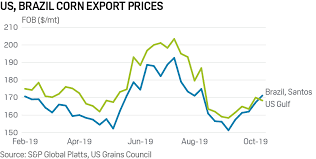 Corn Spread Charts Commodity Tracker 6 Charts To Watch This Week Platts Insight