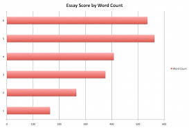 how does act essay length affect your score  body actwriting wordcount