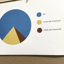 Pie Chart Memes Meme Memesdaily Memeoftheday