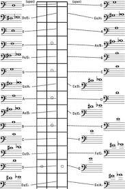 Bass Guitar Fretboard Notes Chart How To Find Notes On The Bass Guitar Neck Dummies