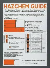 Hazchem Code Chart Wc125 Signs Labels Signs Labels Regulation Safety