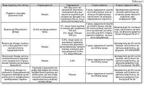 Как вести дневник по практике Июля Персональный сайт Заполнение дневника по практике образец