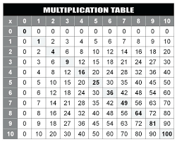 Press ctrl + p if you are using windows computer or press command + p if. Multiplication Table Chart Up To 20 Free Table Bar Chart