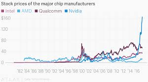 Intel 10 Year Stock Chart Stock Prices Of The Major Chip Manufacturers