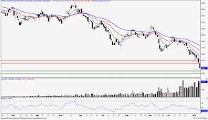 Cpo Future Price Chart Crude Palm Oil Weekly Report November 10th 2018 Borneo