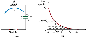 part a shows a circuit with a capacitor c connected in series with a resistor r