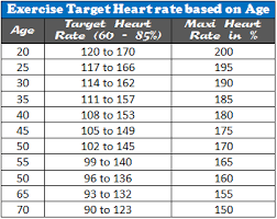 Pulse Rate Ranges By Age Heart Rate Zones