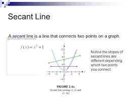 Secant Line Tangent Lines Section Ppt Video Online Download