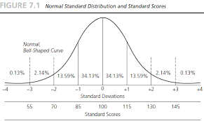 Google Charts Standard Deviation Bell Curve Mean 100 Google Search Standard Deviation