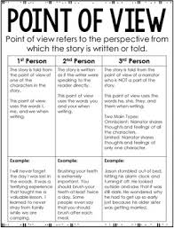 Common Core Standards Anchor Charts Reading Anchor Charts 4th And 5th Grade Common Core