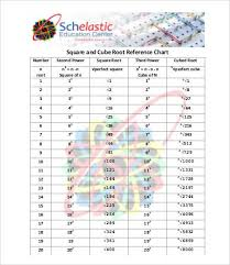 Square Root Chart 8 Free Pdf Documents Download Free