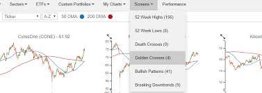 Xom Chart Exxon Mobil Xom Golden Cross Bespoke Investment Group