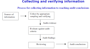 Iso 9001 2015 Clause 9 2 Internal Audit By Pretesh Biswas Apb